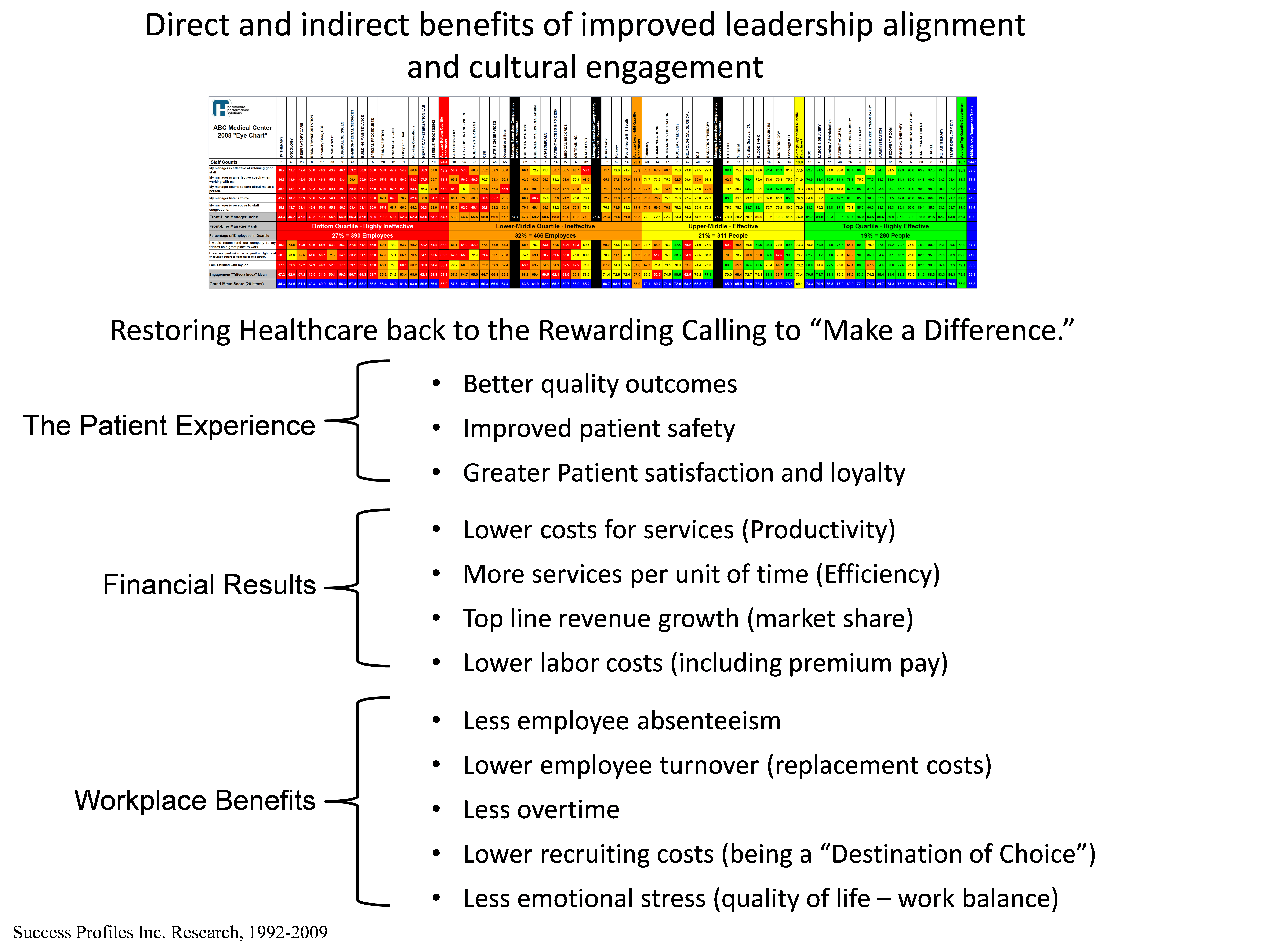 The performance management eye chart part iii right people right good leadership affects every aspect of operations including the patient experience employee morale and financial results nvjuhfo Choice Image